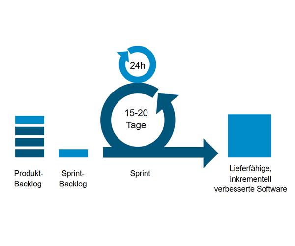 Grafik agile Softwareentwicklung