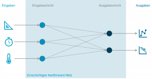 Grafik zeigt einschichtiges feedworward-Netz