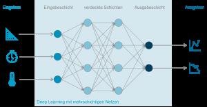 Grafik zeigt Deep Learning mit mehrschichtigen Netzen