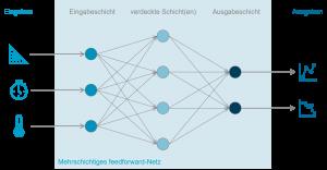 Grafik zeigt mehrschichtiges feedworward-Netz