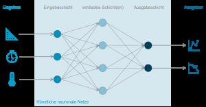 Grafik zeigt künstliche neuronale Netze