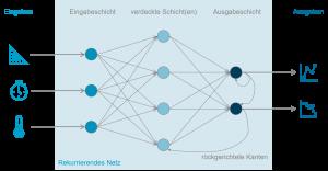 Grafik zeigt rekurrierendes Netz