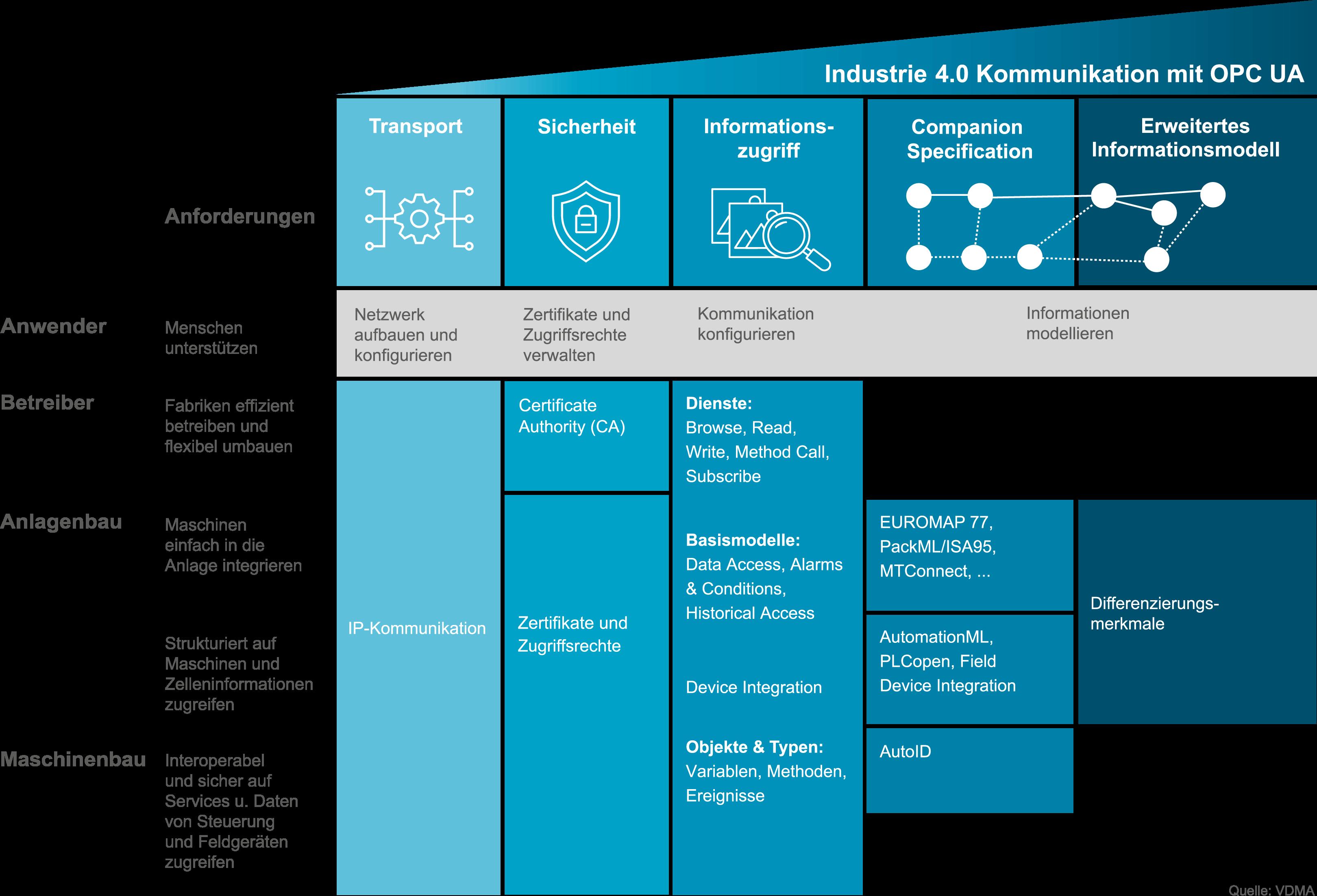 Grafik zeigt Industrie 4.0 Kommunikation mit OPC UA