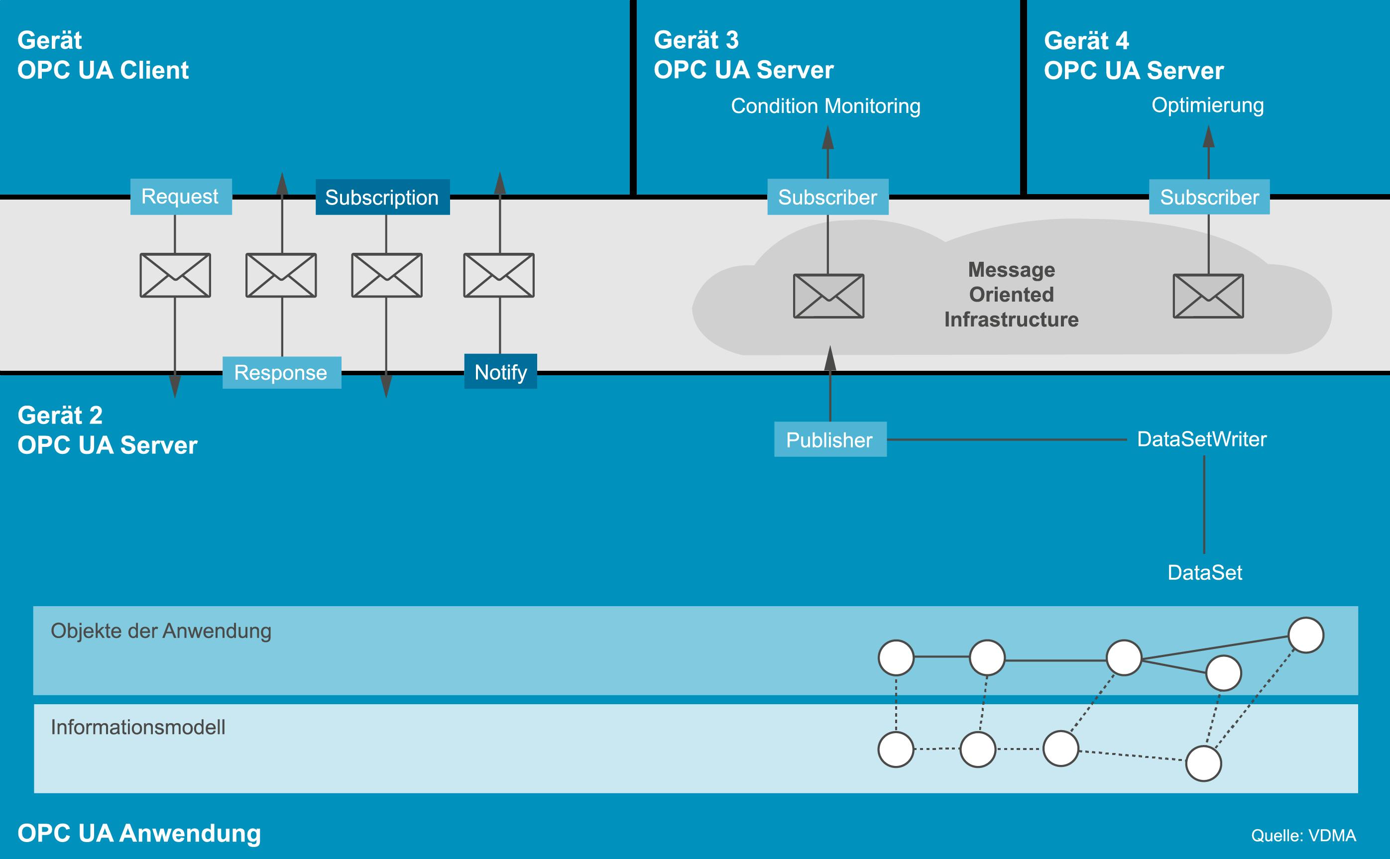 Grafik zeigt OPC UA Kommunikationsarten
