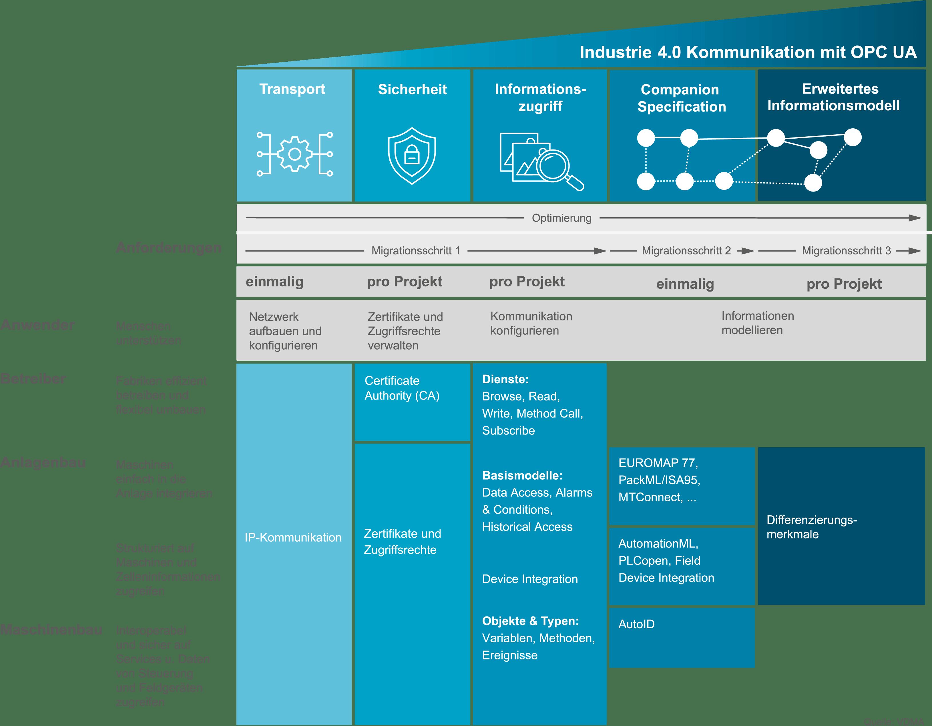 Grafik zeigt OPC UA Migrationsschritte