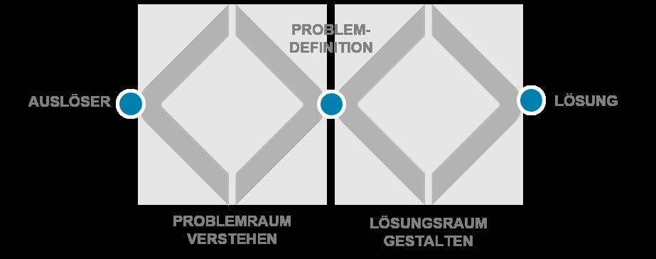 Grafik zeigt Methode des doppelten Diamanten