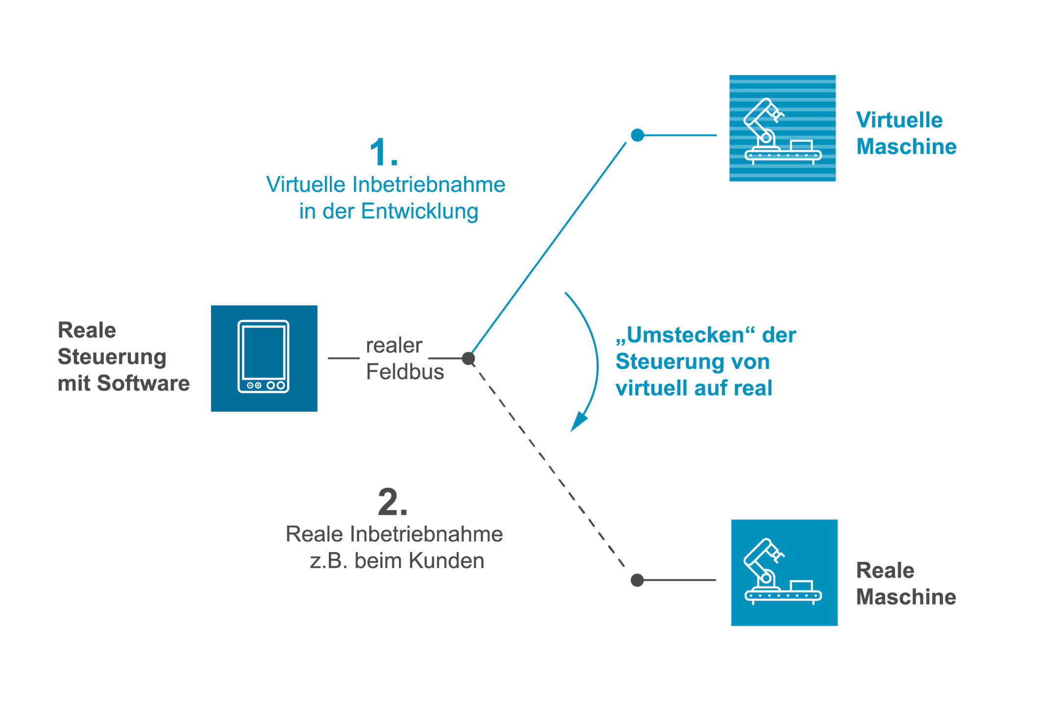 Grafik zeigt Ablauf einer virtuellen Inbetriebnahme
